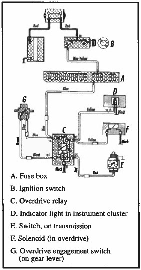 Get Into Your Overdrive | Volvo 240 Overdrive Wiring Diagram |  | IPD