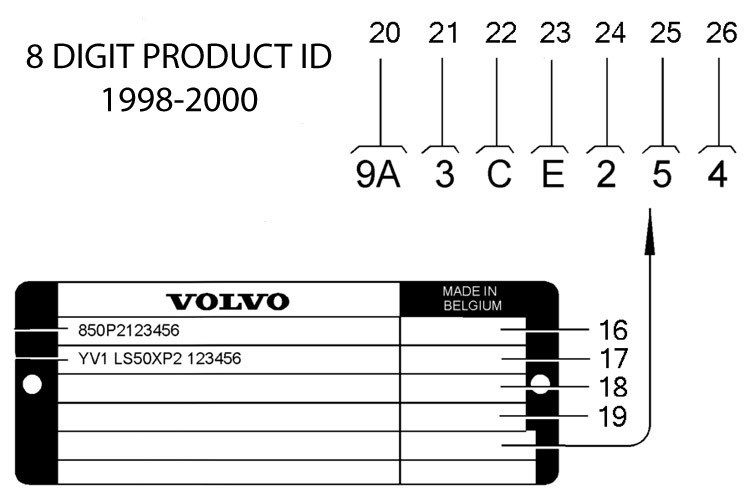 What is the Product Identification Plate? Where can I find